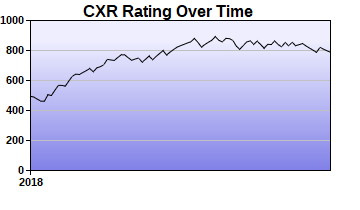 CXR Chess Rating Chart for Player Jkennethon Smith