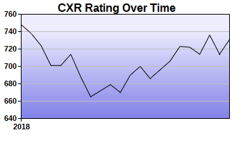 CXR Chess Rating Chart for Player Casey Hedrick