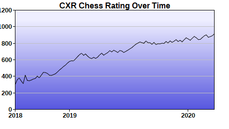 CXR Chess Rating Chart for Player Hudson Fong