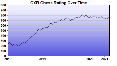 CXR Chess Rating Chart for Player Elliot Yii