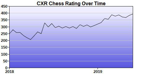 CXR Chess Rating Chart for Player David Nations
