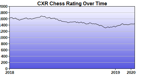 CXR Chess Rating Chart for Player D Weaver