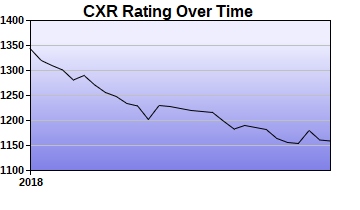 CXR Chess Rating Chart for Player Tom Farris