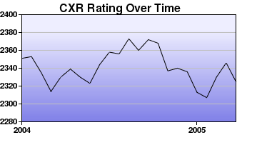 CXR Chess Rating Chart for Player Mikhail Belorusov