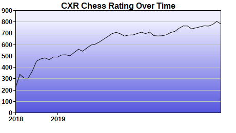 CXR Chess Rating Chart for Player Aaron Scott