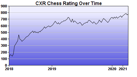 CXR Chess Rating Chart for Player Liam Bond