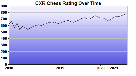 CXR Chess Rating Chart for Player Zane Roy
