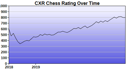 CXR Chess Rating Chart for Player Jonah Brandenburgh