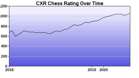 CXR Chess Rating Chart for Player Isaac Boggs