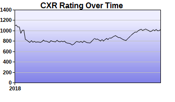 CXR Chess Rating Chart for Player Parnell Stephenson