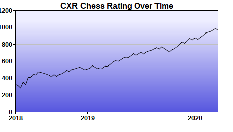 CXR Chess Rating Chart for Player Michael Huang