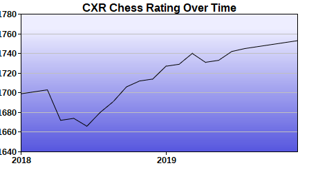 CXR Chess Rating Chart for Player Craig Saurage