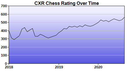 CXR Chess Rating Chart for Player Allen Kibe