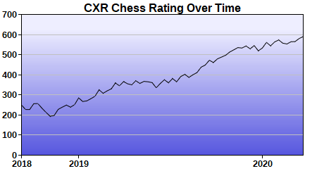 CXR Chess Rating Chart for Player Jace Parks