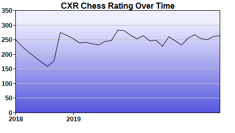 CXR Chess Rating Chart for Player Kloee Holland