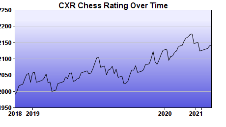 CXR Chess Rating Chart for Player Jesse Turner