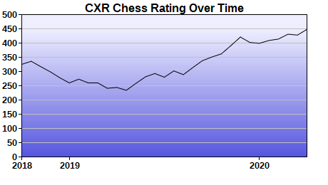 CXR Chess Rating Chart for Player John Day