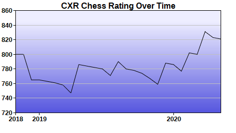 CXR Chess Rating Chart for Player James Comegys