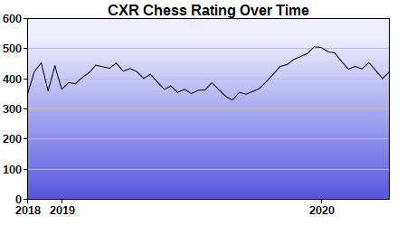 CXR Chess Rating Chart for Player Jack Pukaite