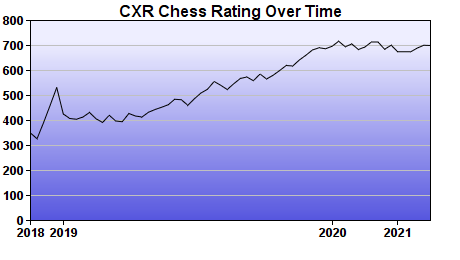 CXR Chess Rating Chart for Player Alexander Hawkins
