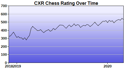 CXR Chess Rating Chart for Player Chase Cashion