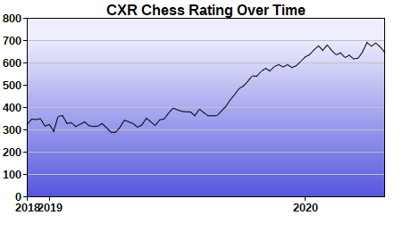 CXR Chess Rating Chart for Player Clive Houser