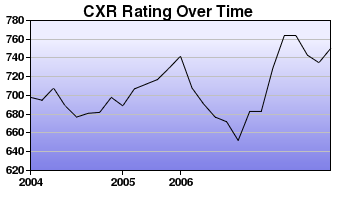 CXR Chess Rating Chart for Player Paul Champion