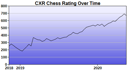 CXR Chess Rating Chart for Player Leon Cai