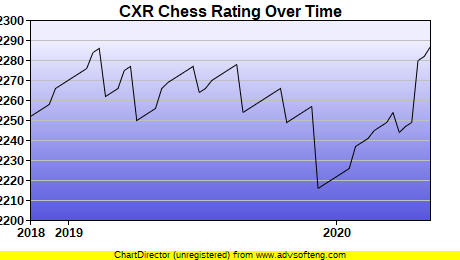 CXR Chess Rating Chart for Player Christopher Pace