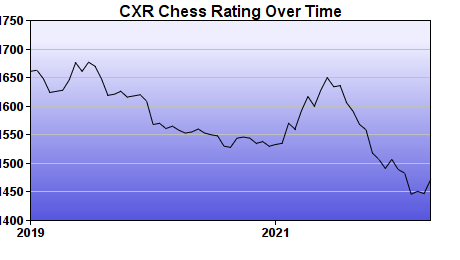 CXR Chess Rating Chart for Player Gene Mora