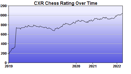 CXR Chess Rating Chart for Player Phoenix Yeh