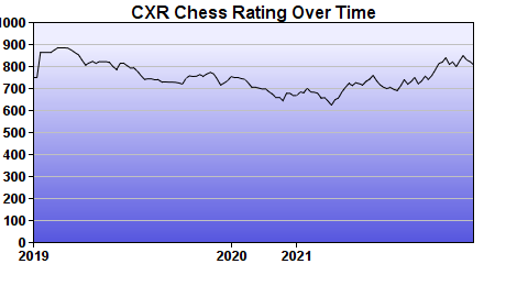 CXR Chess Rating Chart for Player Burke Argeropoulos