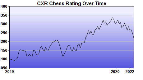 CXR Chess Rating Chart for Player Bobby Rose