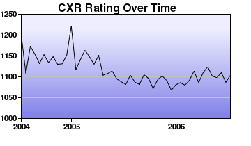 CXR Chess Rating Chart for Player C Whalen