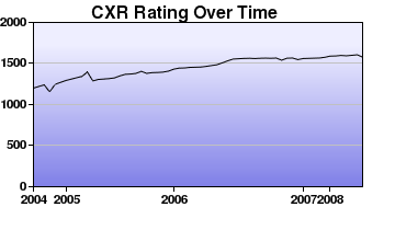 CXR Chess Rating Chart for Player William Chen