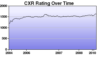 CXR Chess Rating Chart for Player Kevin Erick