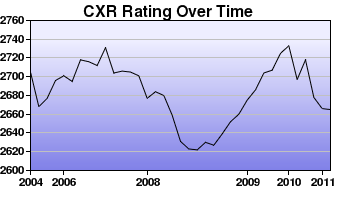 CXR Chess Rating Chart for Player Boris Gulko