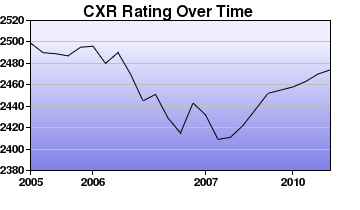 CXR Chess Rating Chart for Player Magesh Panchanathan