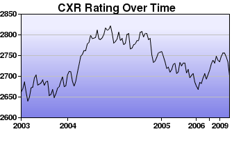 CXR Chess Rating Chart for Player Jaan Ehlvest