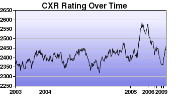 CXR Chess Rating Chart for Player Jay Bonin