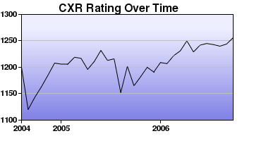CXR Chess Rating Chart for Player N Lo