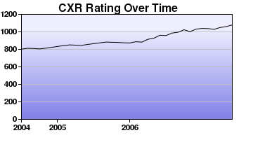 CXR Chess Rating Chart for Player C Choy
