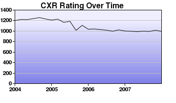 CXR Chess Rating Chart for Player B Liu