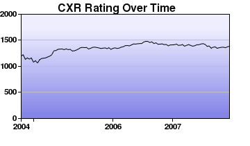 CXR Chess Rating Chart for Player Aaron Bright