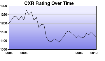 CXR Chess Rating Chart for Player Devin Osurman