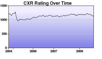 CXR Chess Rating Chart for Player Eric Takiguchi