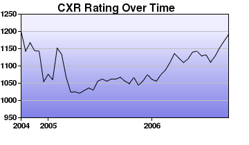 CXR Chess Rating Chart for Player C Safranca
