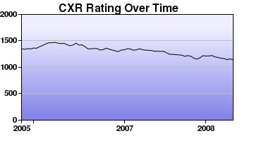 CXR Chess Rating Chart for Player Irving Weber