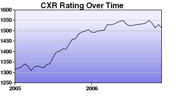CXR Chess Rating Chart for Player Christopher Wong