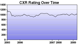 CXR Chess Rating Chart for Player Mark Kauanui